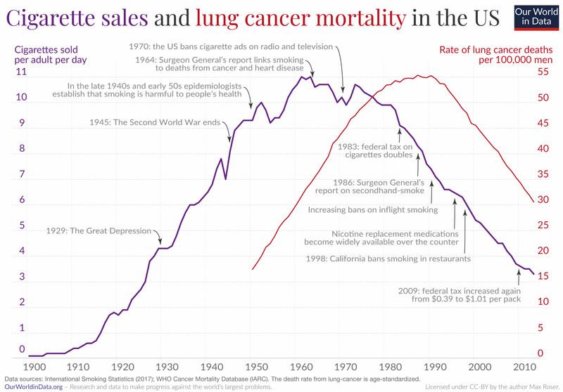 Bal tengelyen a cigaretta eladások száma, jobb tengelyen a tüdőrákos megbetegedés következtében elhunytak száma időarányosan az Egyesült Államokban.