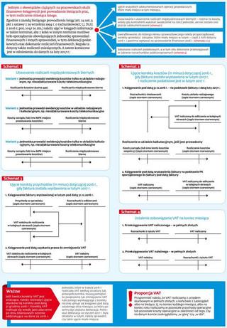 Ściągawka: Obowiązki księgowych w marcu (cz. 1)