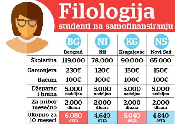 Troškovi studenata