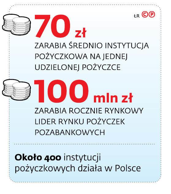 70 zł zarabia średnio instytucja pożyczkowa na jednej udzielonej pożyczce