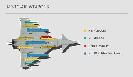 Eurofighter Typhoon - uzbrojenie powietrze-powietrze (METEOR, AMRAAM, ASRAAM or IRIS-T)