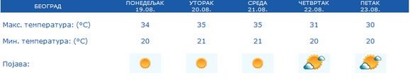 Beograd - prognoza vremena za narednih 5 dana