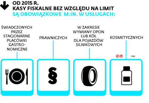 Od 2015 r. kasy fiskalne bez względu na limit są obowiązkowe m.in. w usługach