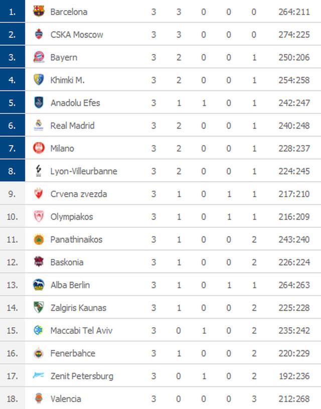 Tabela Evrolige nakon tri odigrana kola