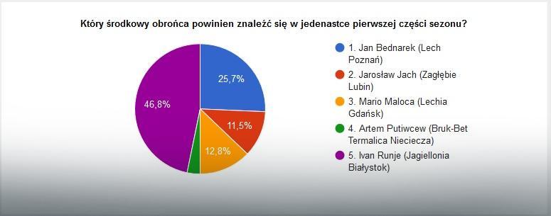 Wyniki głosowania na najlepszych środkowych obrońców pierwszej rundy sezonu LOTTO Ekstraklasy