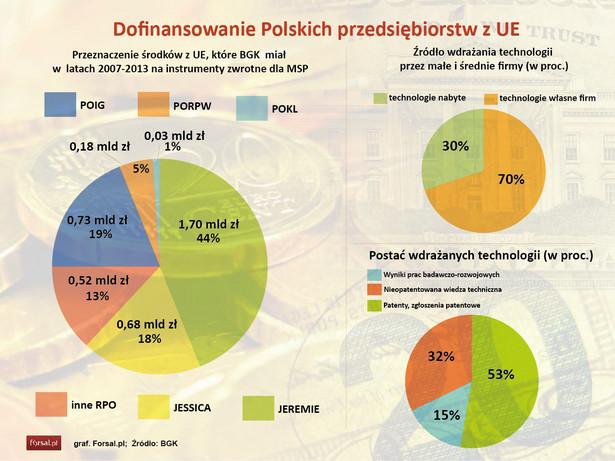 Dofinansowanie Polskich przedsiębiorstw z UE