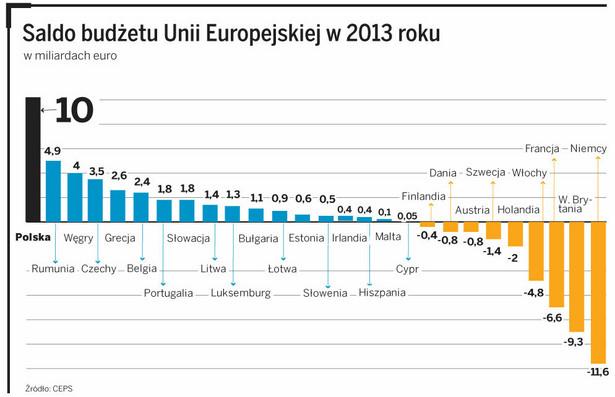 Saldo budżetu Unii Europejskiej w 2013 roku