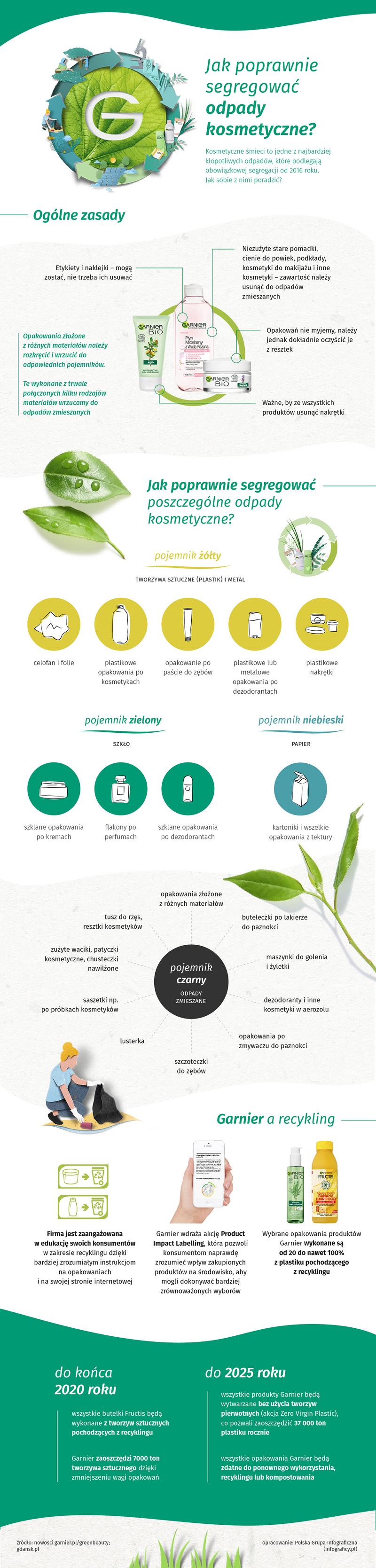 Infografika - Jak poprawnie segregować odpady kosmetyczne