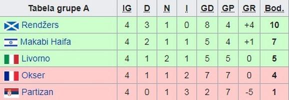 Tabela Kupa Uefa iz sezone 2006/2007
