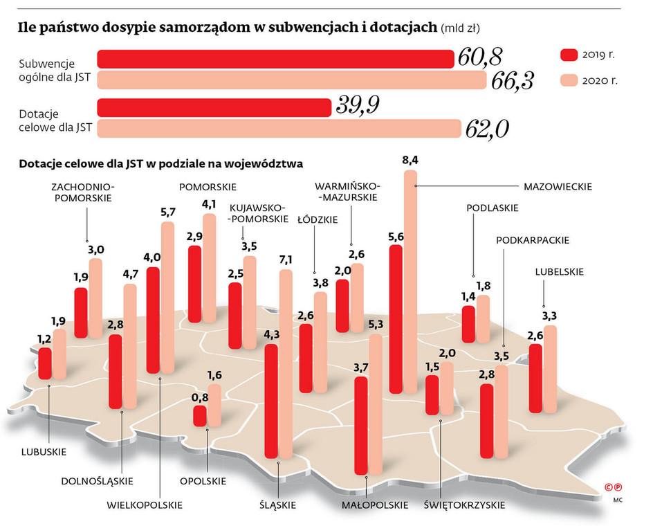 Ile państwo dosypie samorządom w subwencjach i dotacjach