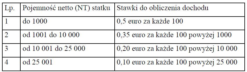 Stawki dobowe podatku tonażowego