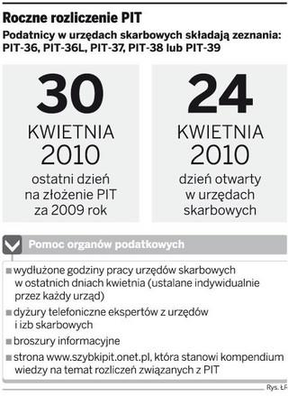 PIT za 2009 r. złożyło 60 proc. podatników