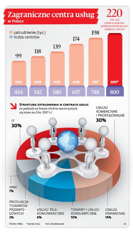 Zagraniczne centra usług w Polsce