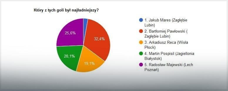 Wyniki głosowania na EkstraGola 30. kolejki