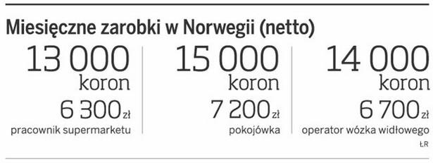 Miesięczne zarobki w Norwegii