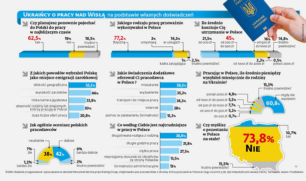 Ukraińcy o pracy w Polsce