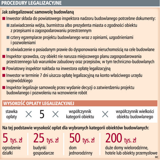 Procedury legalizacyjne
