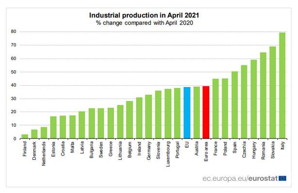 Produkcja przemysłowa w UE, Eurostat