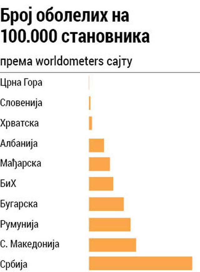Grafika: Broj obolelih
