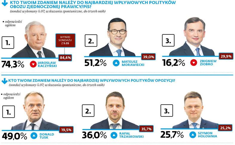 Kto twoim zdaniem należy do najbardziej wpływowych polityków obozu zjednoczonej prawicy/PiS?