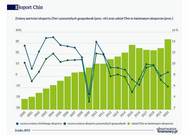 Eksport Chin