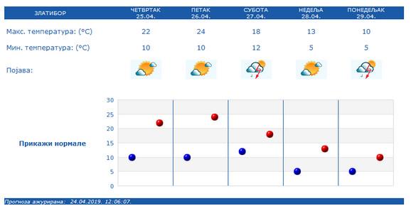 Vremenska prognoza za Zlatibor
