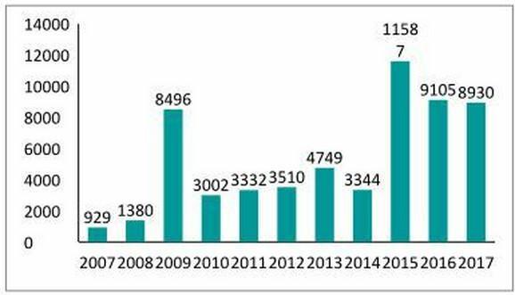 Broj paušalaca koji su prestali sa radom od 2007. do 2017.