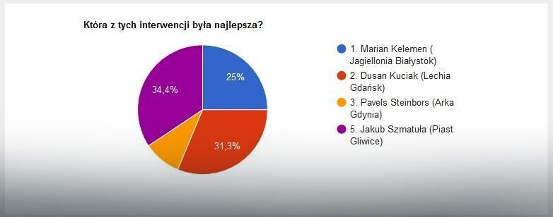 Wyniki głosowania na najlepszą interwencję 18. kolejki