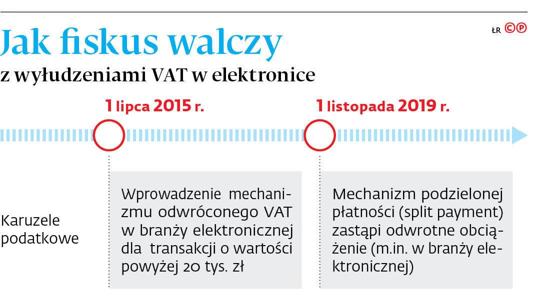 Jak fiskus walczy z wyłudzeniami VAT w elektronice