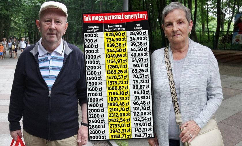 Waloryzacja emerytur w 2022 r. Eksperci twierdzą, że może być rekordowa!