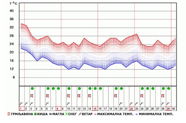 mesečna prognoza beograd