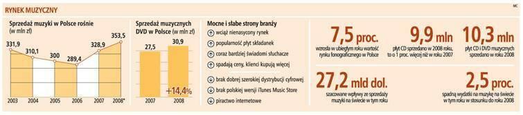 Rynek muzyczny