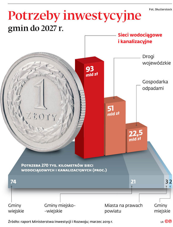 Potrzeby inwestycyjne gmin do 2027 r.
