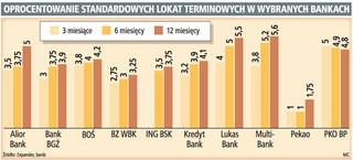 Banki coraz mniej płacą klientom za lokaty krótkoterminowe