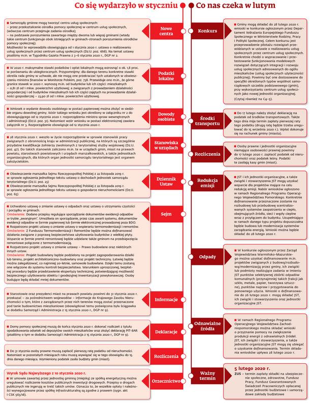 zmiany w prawie styczeń/luty 2020