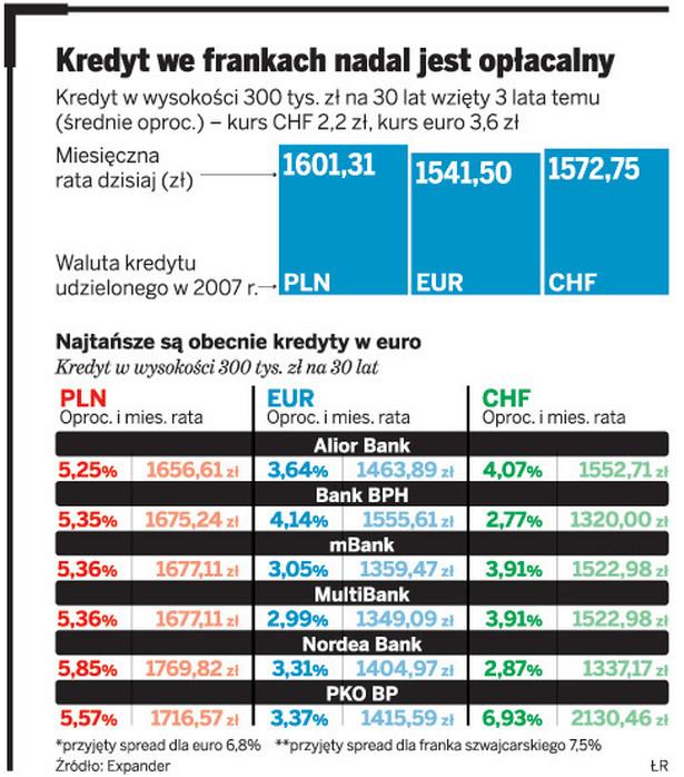 Kredyt we frankach nadal jest opłacalny