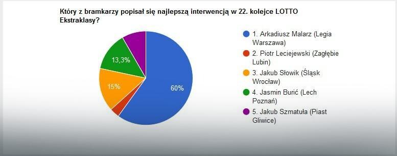 Wyniki głosowania na najlepszą interwencję 22. kolejki LOTTO Ekstraklasy