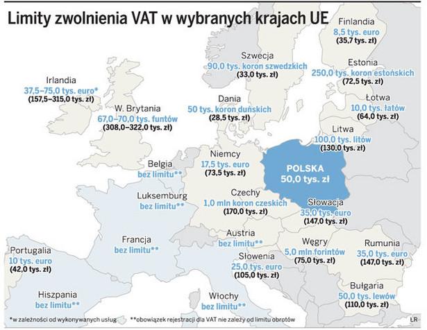 Limity zwolnienia VAT w wybranych krajach UE