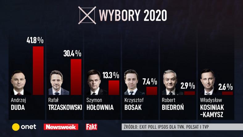Wyniki wyborów 2020: Duda i Trzaskowski w II turze. Wyniki exit ...