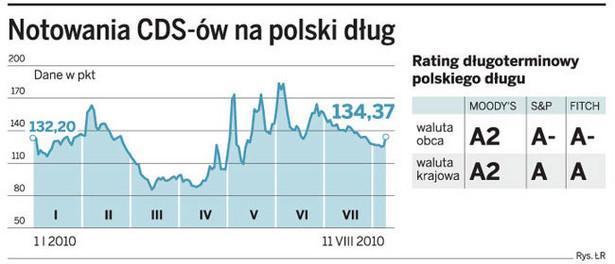 Notowania CDS-ów na polski dług
