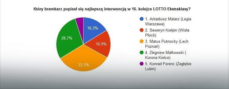 Wyniki głosowania na najlepszą interwencję 16. kolejki LOTTO Ekstraklasy