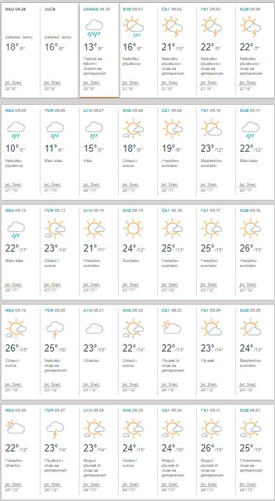 Vremenska Prognoza Za Maj 2019 Beograd čak 22 Dana Kiše