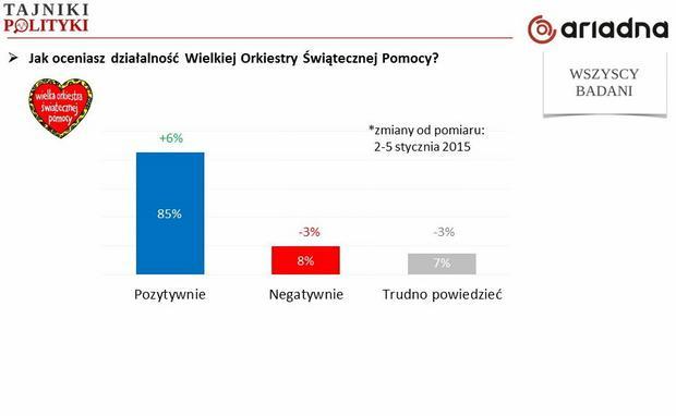 Ocena WOŚP (zmiany w porównaniu do 2015), fot. www.tajnikipolityki.pl