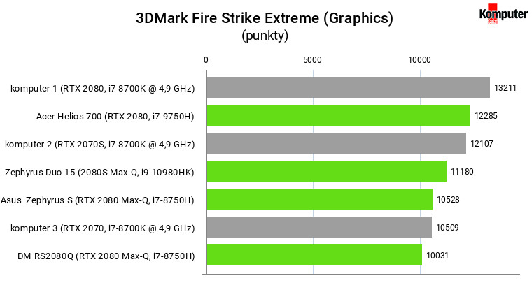 3DMark Fire Strike Extreme (Graphics) – RTX 2080 mobile vs desktop