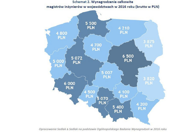 Inżynierowie z tytułem magistra najbardziej doceniani byli w województwie mazowieckim. Mediana ich miesięcznego wynagrodzenia w 2016 roku wyniosła 6,5 tys. zł brutto. Wysokie przeciętne zarobki osiągali także absolwenci wyższych szkół technicznych w woj. dolnośląskim, gdzie mediana wynagrodzeń sięgała 6 tys. zł brutto. Najsłabiej płacono mgr inż. we wschodniej części Polski w woj. lubelskim. Tam mediana zarobków magistra inżyniera wynosiła 3,82 tys. zł, czyli o 2,68 tys. zł mniej niż w sąsiednim woj. mazowieckim.