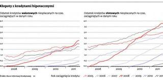 Kredyty hipoteczne z 2008 r. najbardziej zagrożone
