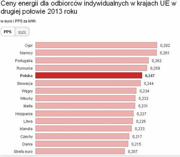 Ceny prądu w UE