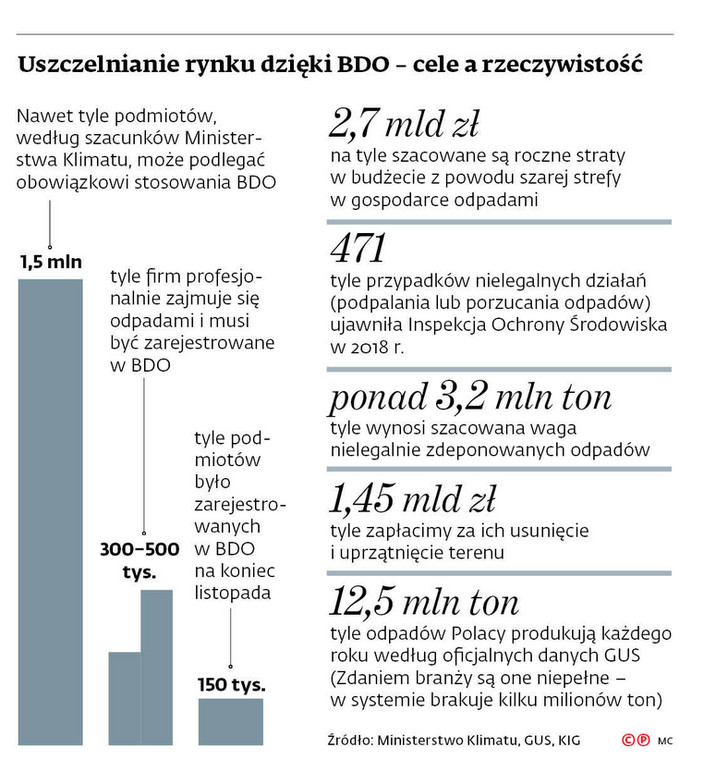 Uszczelnianie rynku dzięki BDO - cele a rzeczywistość