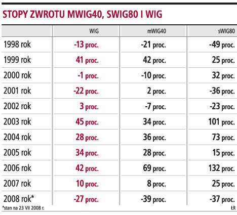 Stopy zwrotu MWIG40, SWIG80 i WIG