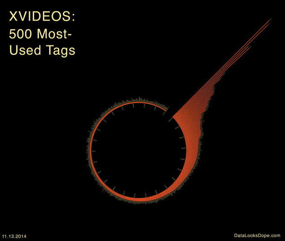 500 najpopularnijih porno tagova